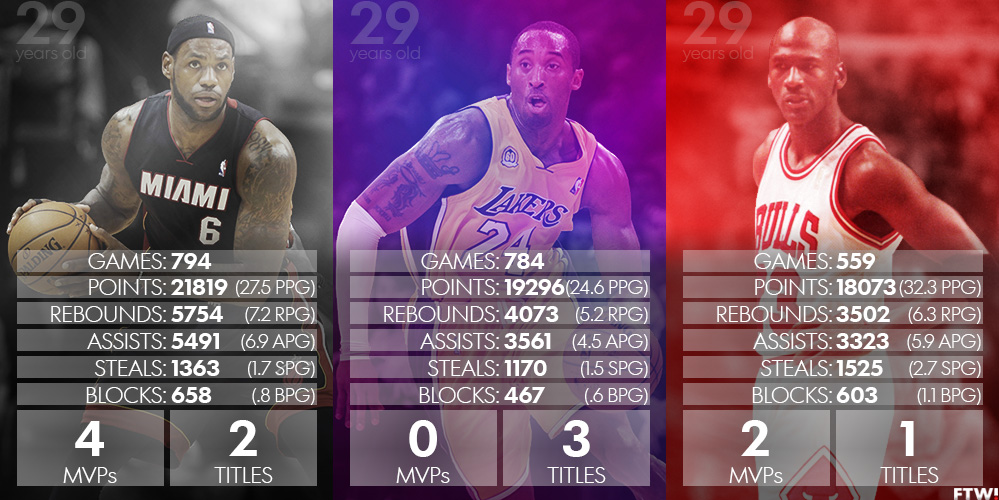 michael jordan vs lebron james Michael jordan has five reasons he still ranks kobe bryant ahead of lebron james  at least one nba figure still ranks bryant above james: michael jordan.