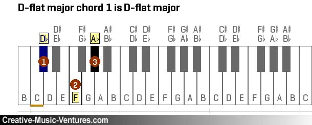 Old Fashioned D Flat Minor Chord Piano Motif - Basic Guitar Chords ...